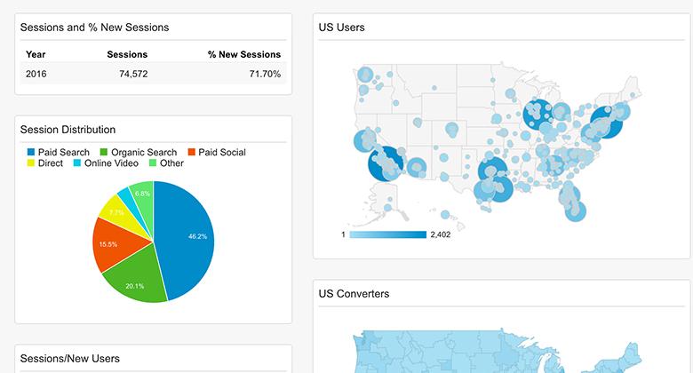 behavioral analytics graph and heatmap