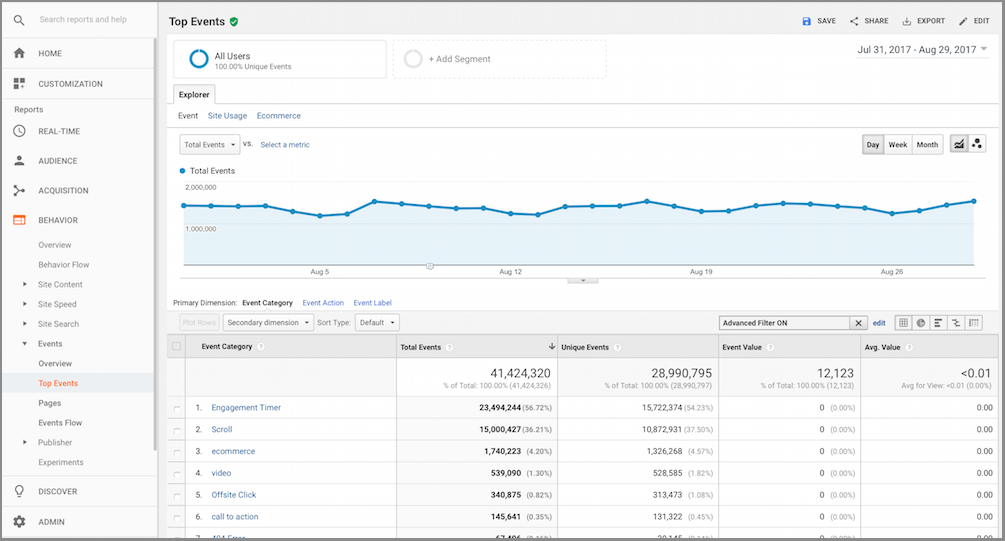 Google Analytics Event Tracking feature reporting