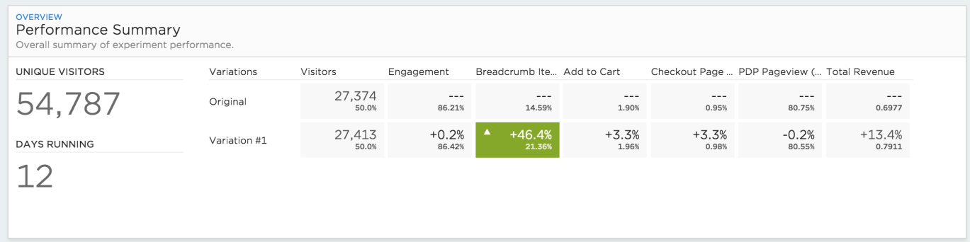 Google Analytics performance summary showing 46.4% increase in navigation to products