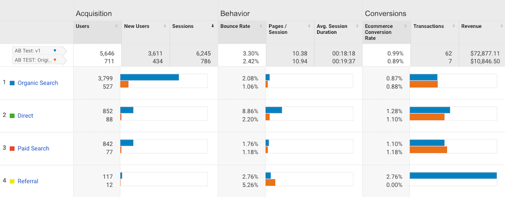 acquisition behavior conversions