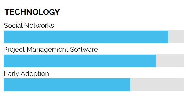 Technology graph showing social networks, project management, and early adoption for software.