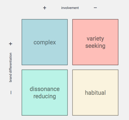 Buying Decision Behavior Matrix: Complex - Variety Seeking - Dissonance Reducing - Habitual